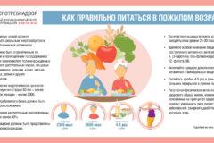 Как правильно питаться в пожилом возрасте