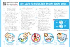 3. Пять шагов по правильному питанию детей в школе
